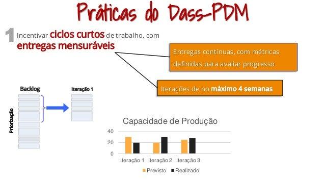 Práticas do Dass-PDM Incentivar ciclos curtos de trabalho, com entregas mensuráveis 1 Entregas contínuas, com métricas def...