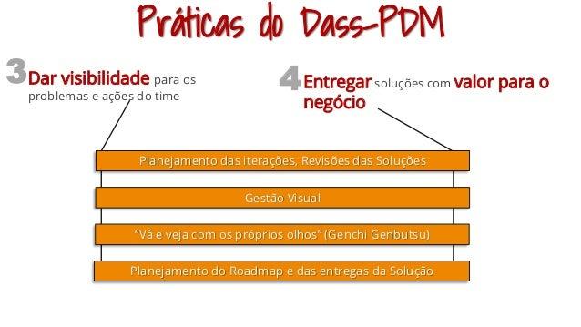 Práticas do Dass-PDM Dar visibilidade para os problemas e ações do time Entregar soluções com valor para o negócio 3 4 Pla...