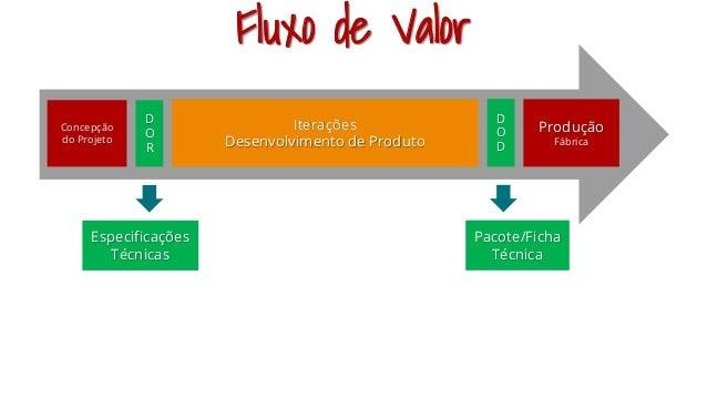 Concepção do Projeto Especificações Técnicas D O R Iterações Desenvolvimento de Produto Produção Fábrica D O D Pacote/Fich...