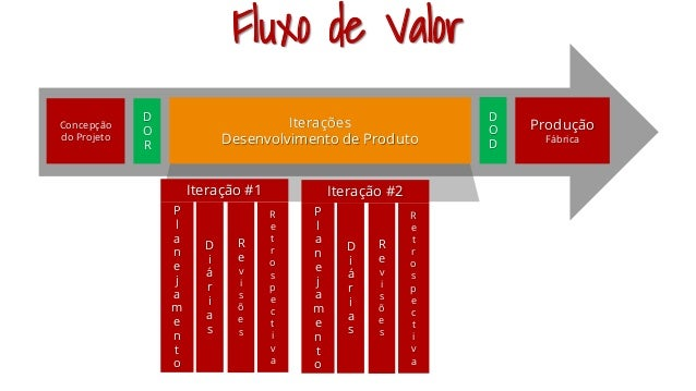 Concepção do Projeto D O R Iterações Desenvolvimento de Produto Produção Fábrica D O D P l a n e j a m e n t o D i á r i a...