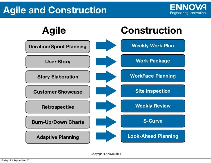 Agile and Lean for Construction