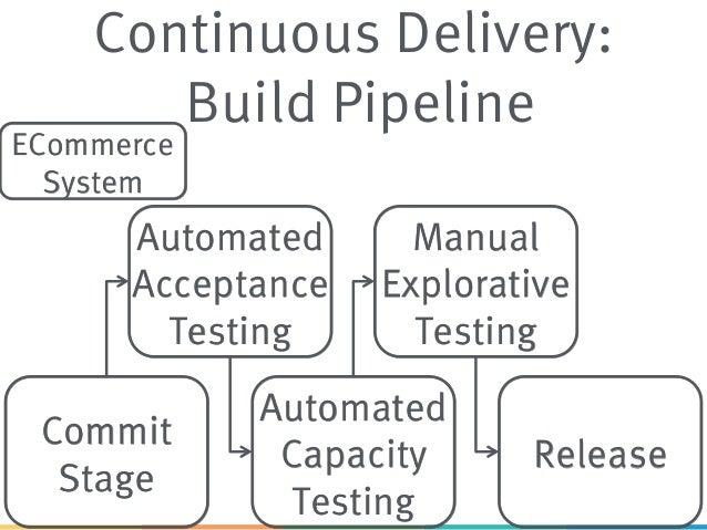 Microservices Architecture For Agile Software Development
