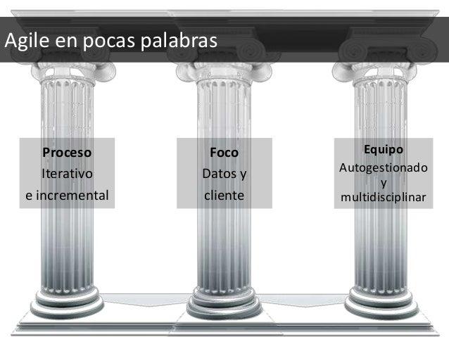 Proceso Iterativo e incremental Agile en pocas palabras Foco Datos y cliente Equipo Autogestionado y multidisciplinar