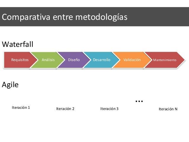 Requisitos Análisis Diseño Desarrollo Validación Mantenimiento Comparativa entre metodologías Iteración 1 Iteración 2 Iter...
