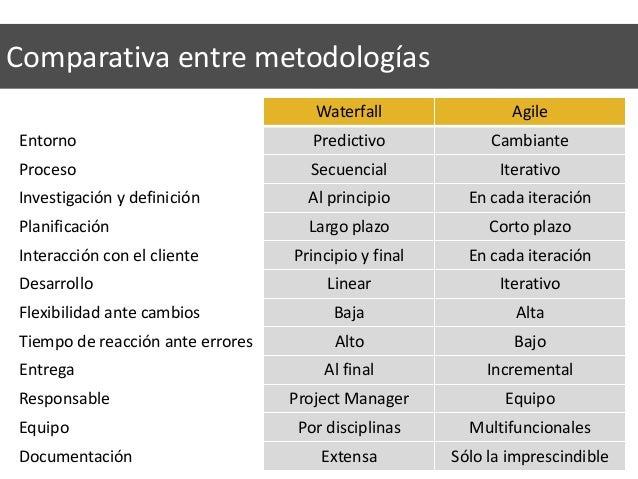Waterfall Agile Entorno Predictivo Cambiante Proceso Secuencial Iterativo Investigación y definición Al principio En cada ...