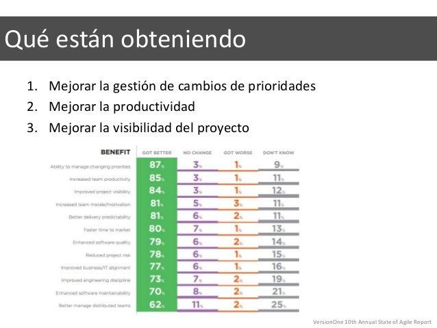 1. Mejorar la gestión de cambios de prioridades 2. Mejorar la productividad 3. Mejorar la visibilidad del proyecto Qué est...