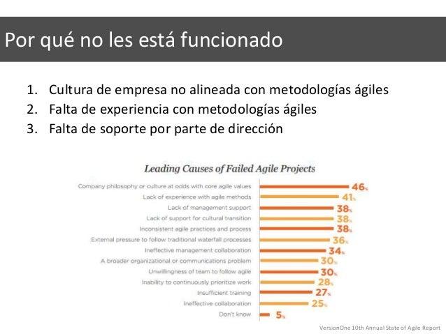 1. Cultura de empresa no alineada con metodologías ágiles 2. Falta de experiencia con metodologías ágiles 3. Falta de sopo...