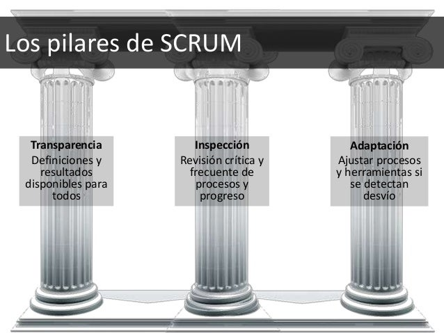 Transparencia Definiciones y resultados disponibles para todos Los pilares de SCRUM Inspección Revisión crítica y frecuent...