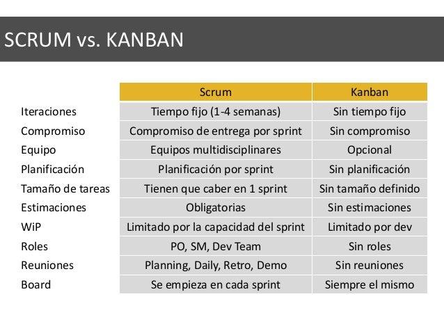 Scrum Kanban Iteraciones Tiempo fijo (1-4 semanas) Sin tiempo fijo Compromiso Compromiso de entrega por sprint Sin comprom...