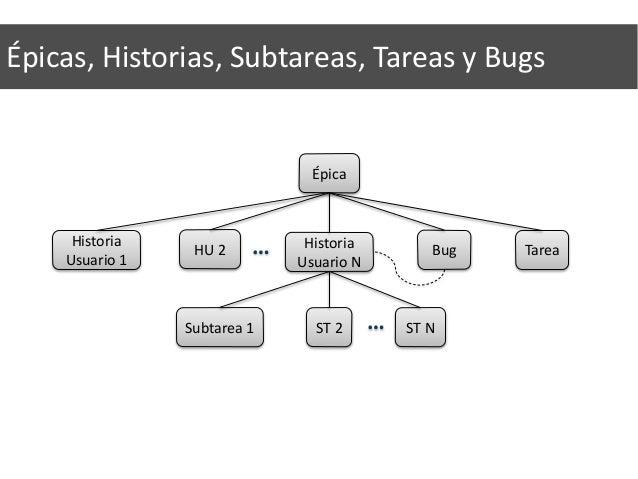 Versiones Épica Historia Usuario 1 HU 2 Historia Usuario N Subtarea 1 ST 2 ST N Tarea … … Bug Épica Historia Usuario 1 HU ...