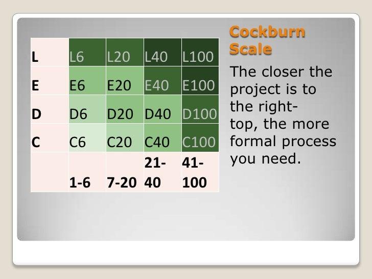 Cockburn                        ScaleL   L6   L20 L40 L100                      The closer theE   E6   E20 E40 E100 projec...