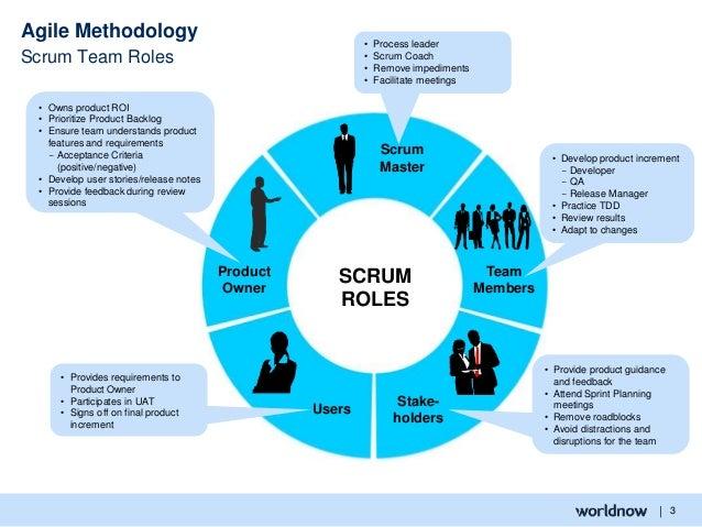 agile process