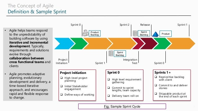 Agile best practices and what is Scrum - from a certified Scrum Master and PMP professional Slide 2