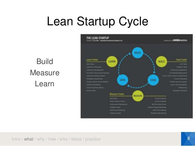 The Build Measure Learn Model [Explained] | GrowthSandwich