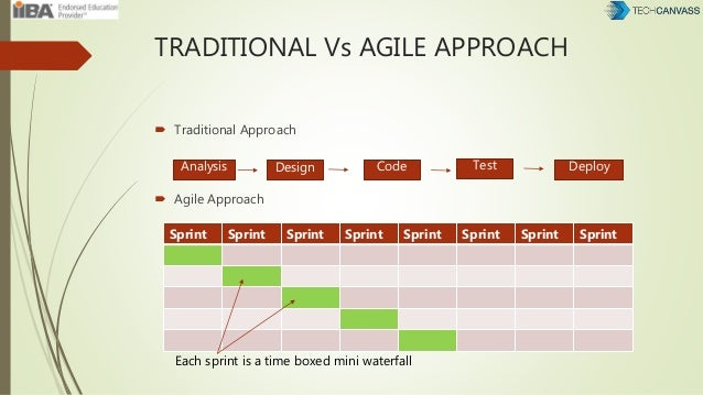 TRADITIONAL Vs AGILE APPROACH  Traditional Approach  Agile Approach Analysis Design Code Test Deploy Sprint Sprint Sprin...
