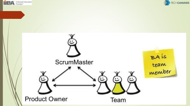 AGILE METHODOLOGY Build Product Increment Sprint Demo Sprint RetroPBL Update Sprint Planning Daily Sync Up • Project Plann...