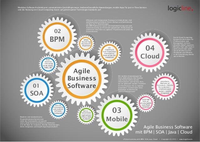 Agile Business Software SOA 02 BPM 03 Mobile 01 04 CloudWeb Services + EAI using SOAP, WSDL, SAML, WS- BPMN Round-Trip Bus...