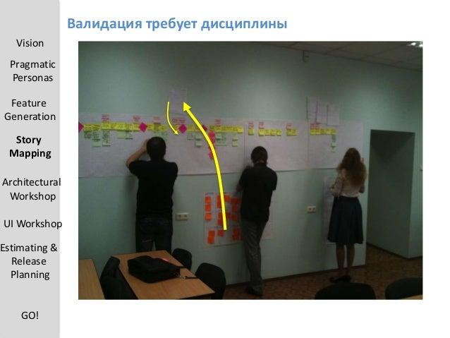 Архитектурные риски и проблемы Vision Pragmatic Personas Feature Generation UI Workshop Estimating & Release Planning Arch...