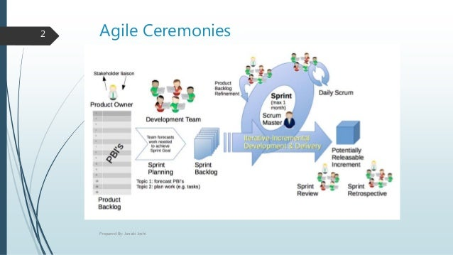 Agile Ceremonies2 Prepared By: Janaki Joshi
