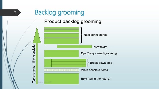 Backlog grooming7 Prepared By: Janaki Joshi