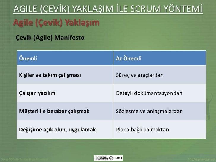 AGILE (ÇEVİK) YAKLAŞIM İLE SCRUM YÖNTEMİAgile (Çevik) YaklaşımÇevik (Agile) Manifesto Önemli                          Az Ö...
