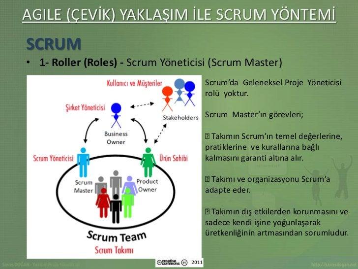 AGILE (ÇEVİK) YAKLAŞIM İLE SCRUM YÖNTEMİSCRUM• 1- Roller (Roles) - Scrum Yöneticisi (Scrum Master)                        ...