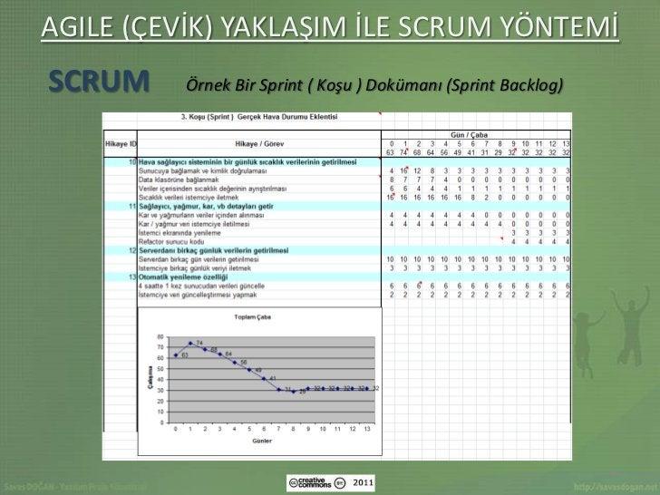 AGILE (ÇEVİK) YAKLAŞIM İLE SCRUM YÖNTEMİSCRUM     Örnek Bir Sprint ( Koşu ) Dokümanı (Sprint Backlog)                     ...