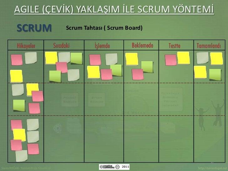 AGILE (ÇEVİK) YAKLAŞIM İLE SCRUM YÖNTEMİSCRUM     Scrum Tahtası ( Scrum Board)                                         46