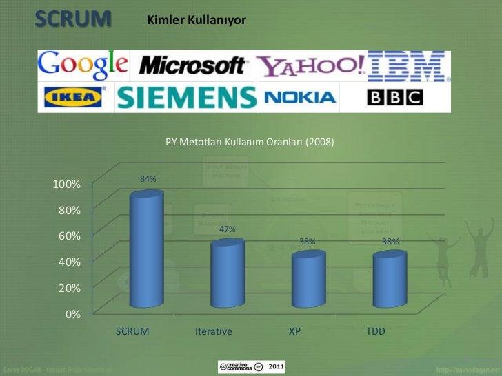 SCRUM       Kimler Kullanıyor                 PY Metotları Kullanım Oranları (2008)           84% 100% 80%                ...