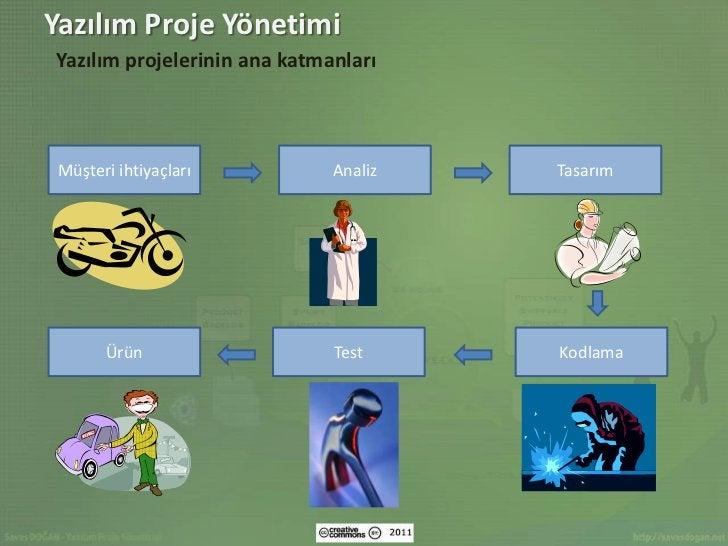 Yazılım Proje YönetimiYazılım projelerinin ana katmanları Müşteri ihtiyaçları          Analiz   Tasarım       Ürün        ...