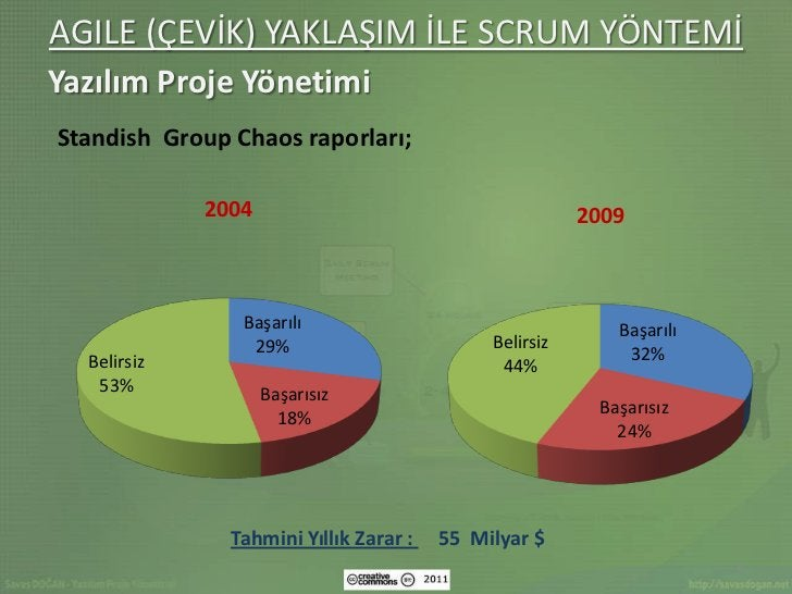 AGILE (ÇEVİK) YAKLAŞIM İLE SCRUM YÖNTEMİYazılım Proje YönetimiStandish Group Chaos raporları;             2004            ...