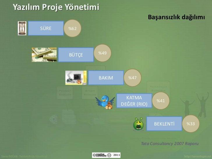 Yazılım Proje Yönetimi                                            Başarısızlık dağılımı       SÜRE   %62              BÜTÇ...