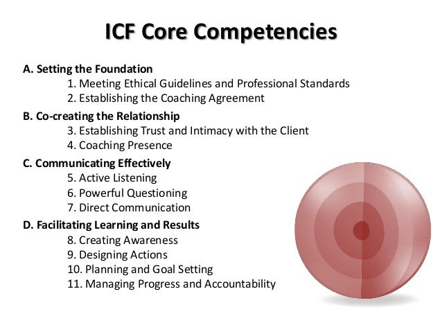 the features of the profession of coaching