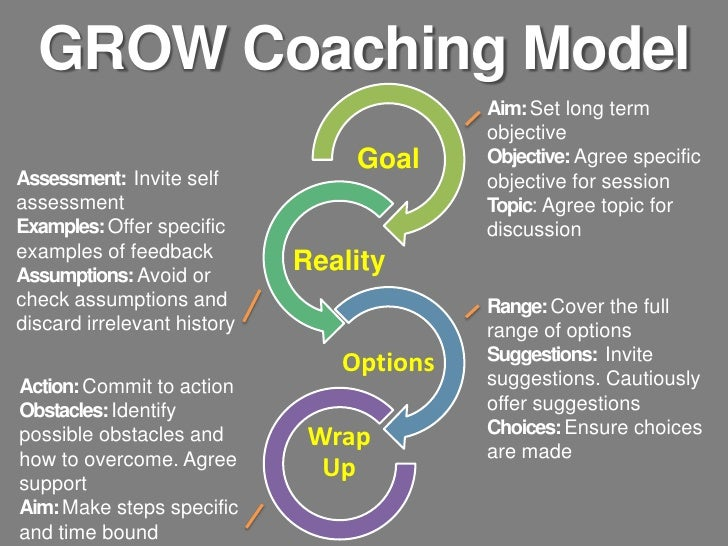 grow coaching model examples