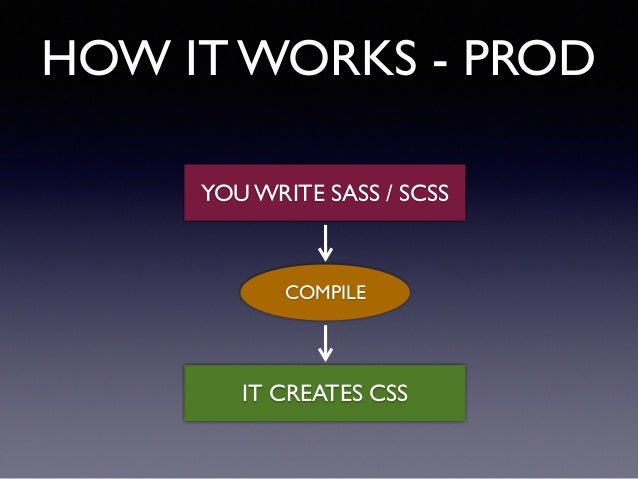HOW IT WORKS - PROD YOU WRITE SASS / SCSS COMPILE IT CREATES CSS
