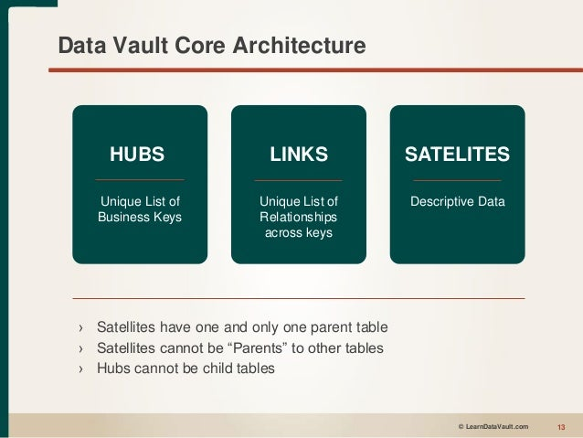 agile data engineering intro to data vault modeling 2016. Black Bedroom Furniture Sets. Home Design Ideas