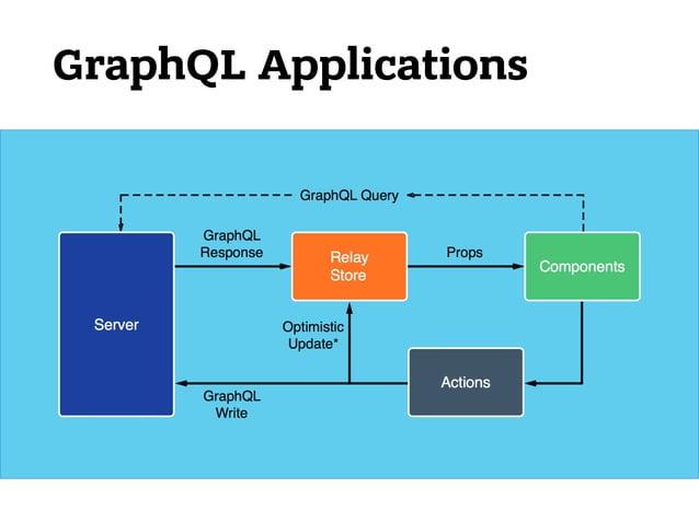 Вместе с GraphQL 111 1. Optimistic Updates 2. Query Collocation 3. Кэширование 4. Автоматический Data-Fetching, прощай AJ...