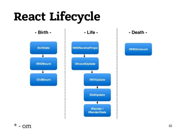 React DOM Diff 34