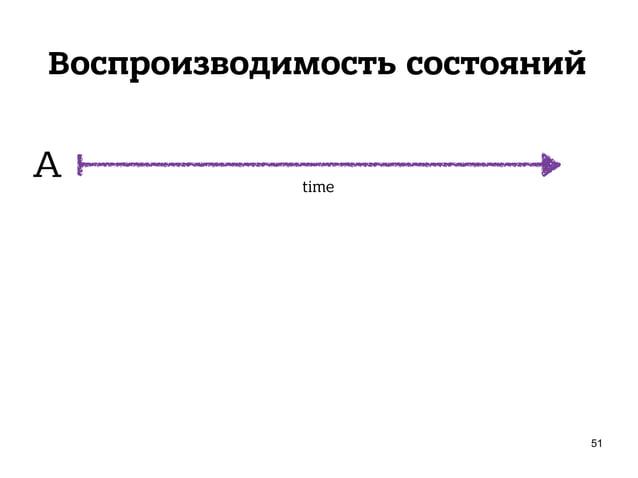 Воспроизводимость состояний 53 A B A B