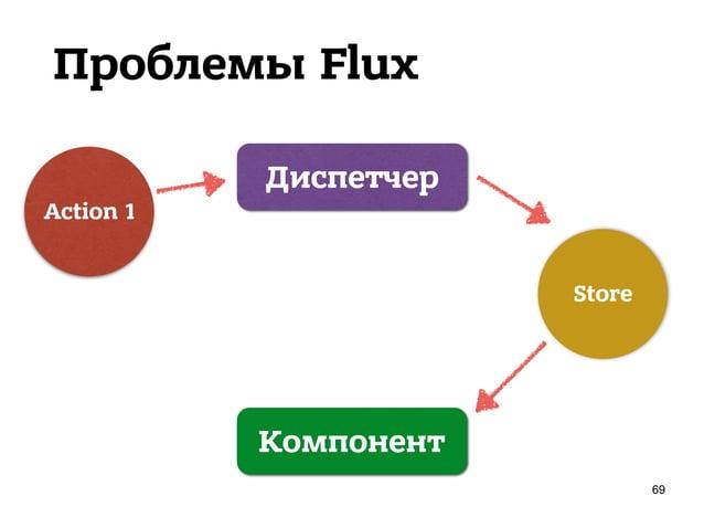 Проблемы Flux 71 Store Диспетчер Action 1 Action 2 Uncaught Error: Invariant Violation: Dispatch.dispatch(...): Cannot dis...