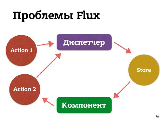 Проблемы Flux h ps://github.com/facebook/flux/issues/47