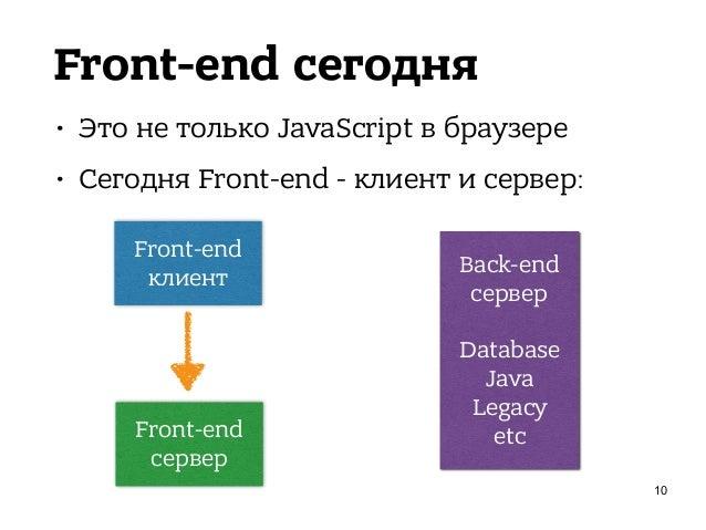Front-end сегодня • Это не только JavaScript в браузере • Сегодня Front-end - клиент и сервер: 11 Front-end клиент Front-e...