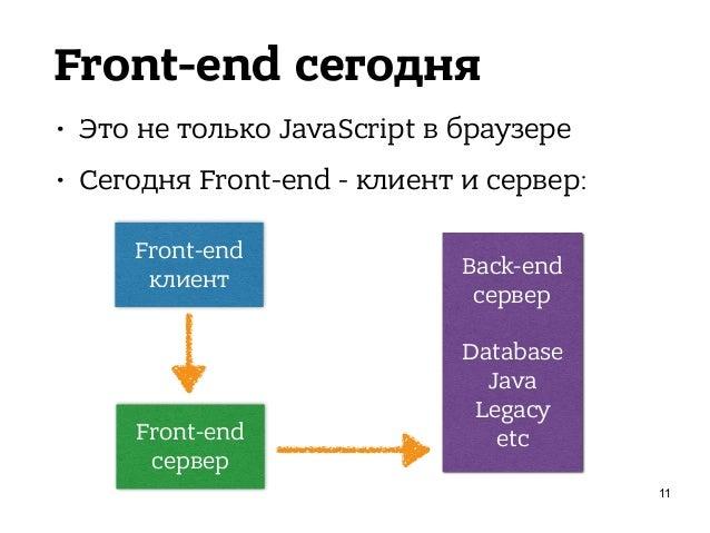 Front-end сегодня • Это не только JavaScript в браузере • Сегодня Front-end - клиент и сервер: 12 Front-end клиент Front-e...