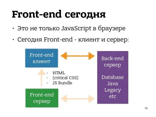 Front-end сегодня • Это не только JavaScript в браузере • Сегодня Front-end - клиент и сервер: 14 Front-end клиент Front-e...
