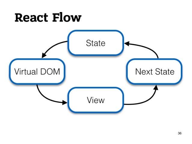 """React 1. Просто """"V"""" в паттерне MVC + Specs and Lifecycle 2. Скорость обновления UI: 1. точечные и пакетные обновления 2. в..."""