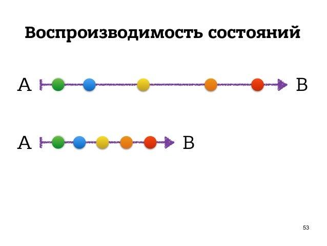 Воспроизводимость состояний 55 A E A E Record / Replay Time Traveling
