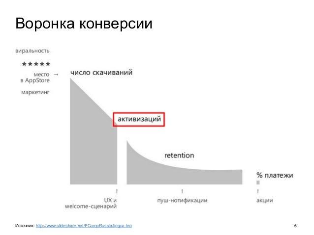 Воронка конверсии Источник: http://www.slideshare.net/PCampRussia/lingua-leo 6