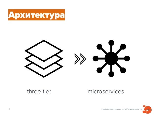 Избавляем бизнес от ИТ-зависимости15 three-tier microservices Архитектура