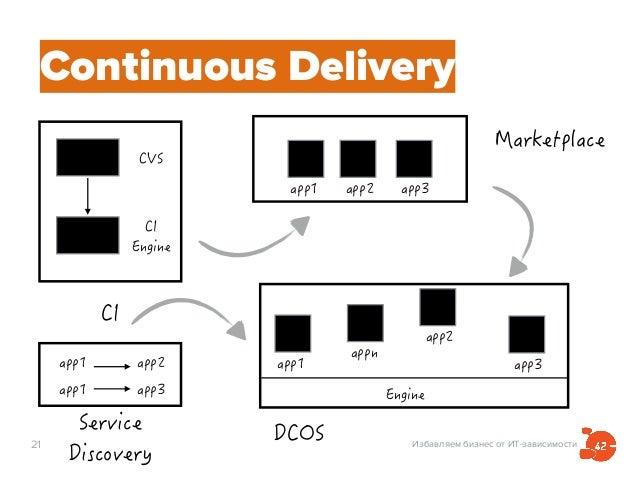 Избавляем бизнес от ИТ-зависимости21 Continuous Delivery