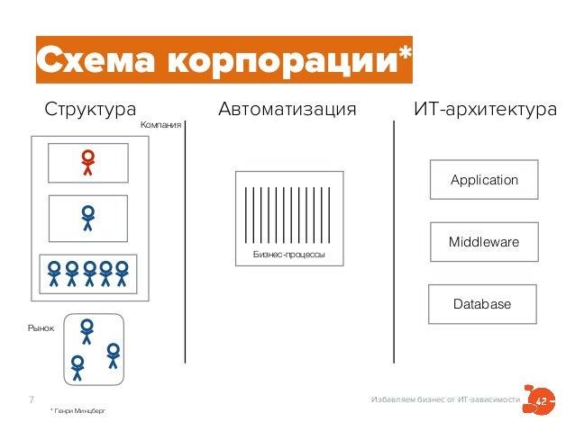 Избавляем бизнес от ИТ-зависимости7 Схема корпорации* * Генри Минцберг Структура Автоматизация ИТ-архитектура Рынок Компан...